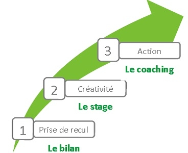 3-etapes-recul-creativite-action